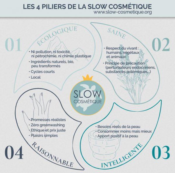 Les piliers de la Slow Cosmetique